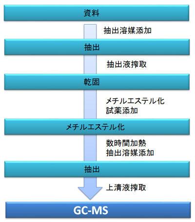 分析の流れ:資料→抽出→乾固→メチルエステル化→抽出→GC-MS