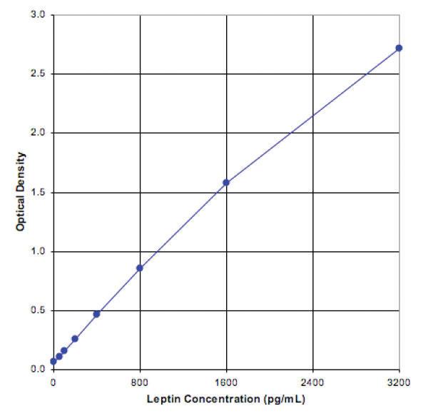 スタンダードカーブ - Leptin ELISA キット マウス