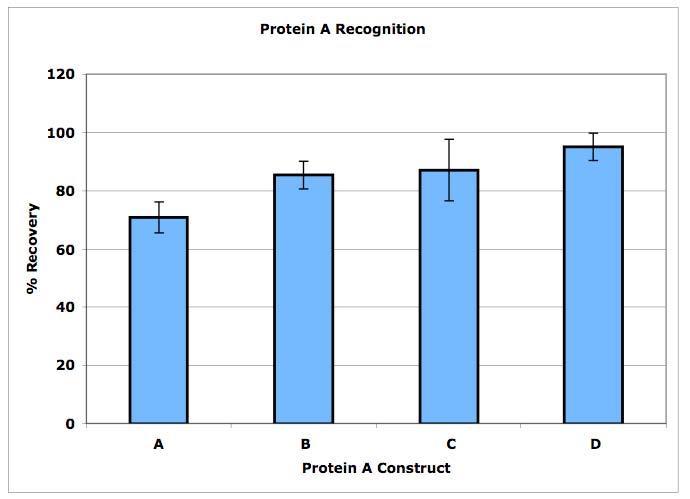 様々なProtein Aバリアントの検出