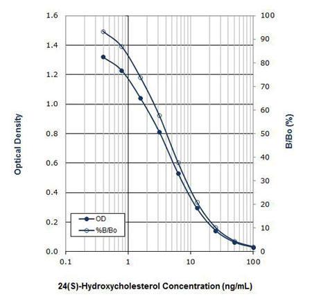 24(S)-ヒドロキシコレステロール測定ELISAキットの標準品による典型的なスタンダード曲線