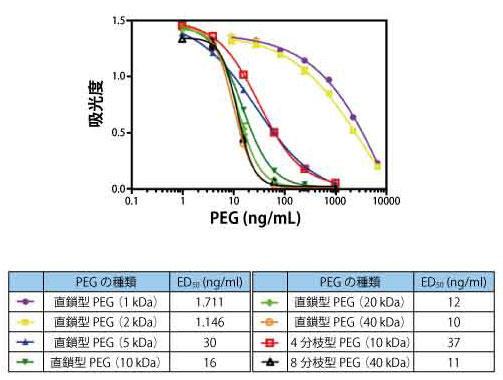 分子量や形状(直鎖型,分枝型)が異なるPEGを、本製品を用いて測定した。