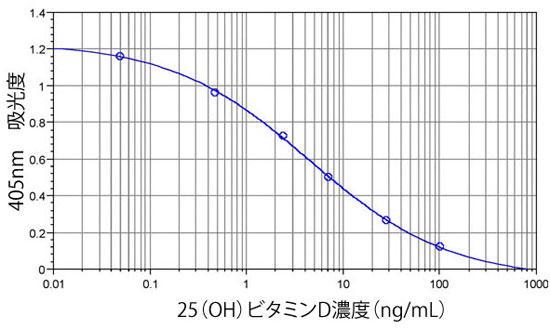 本商品による25(OH)ビタミンD標準曲線