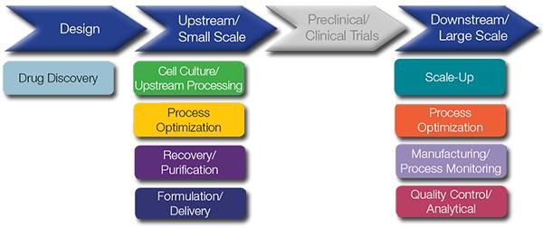 バイオプロセスの最適化 研究用ツール