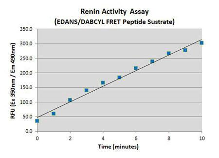 FRETペプチド基質[Arg-Glu(EDANS)-Ile-His-Pro-Phe-His-Pro-Phe-His-Leu-Val-Ile-His-Thr-Lys (DARBCYL)-Arg]を用いたレニン活性の定量
