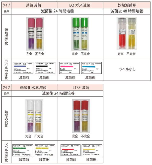 培地/ラベルの色調変化