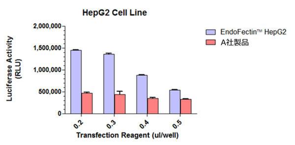 EndoFectin™ HepG2 を用いた、HepG2 細胞へのトランスフェクション効率