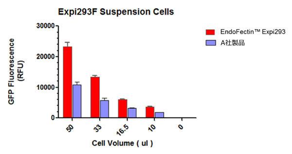 EndoFectin™ Expi293 を用いた、浮遊細胞株 Expi293F へのトランスフェクション効率