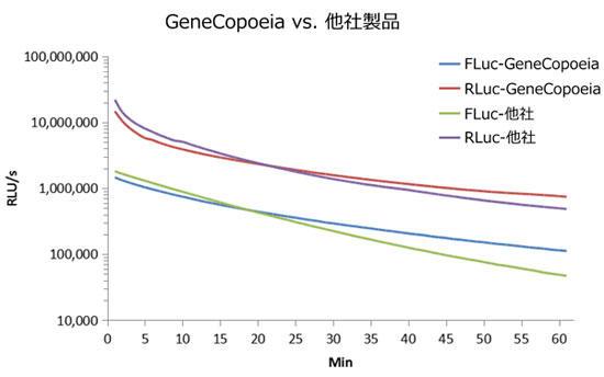 図1 ホタル(Firefly)ルシフェラーゼ および ウミシイタケ(Renilla)ルシフェラーゼ活性