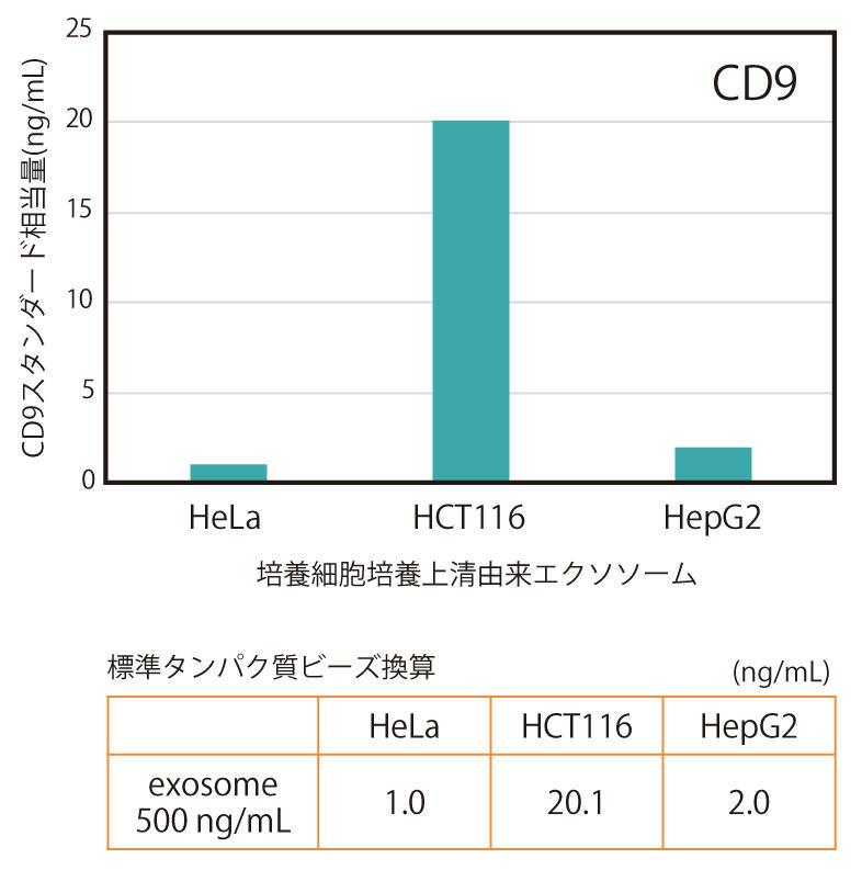 CD9/CD9 ELISA による<br>精製エクソソームの定量