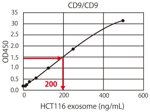 CD9 スタンダードビーズによる標準化と相対定量の概要