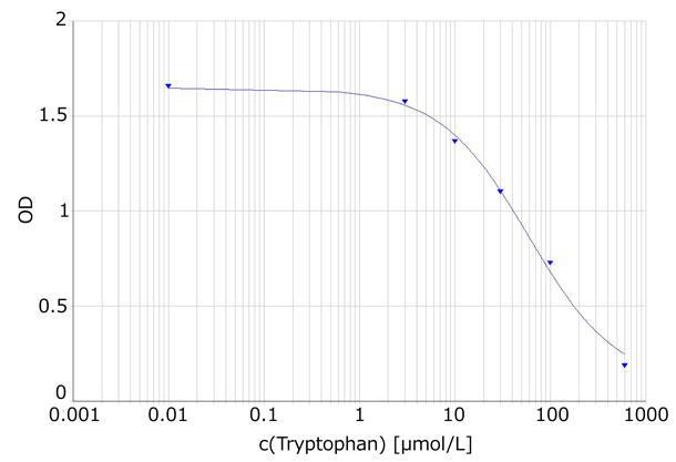 L-トリプトファンの標準曲線