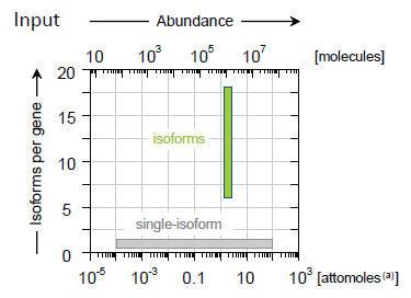 SIRV セット3 に含まれる転写産物の濃度および複雑性