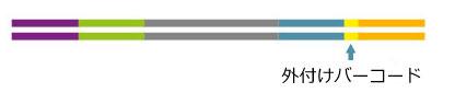 QuantSeq 3' mRNA-Seq Library Prep Kit ワークフロー7
