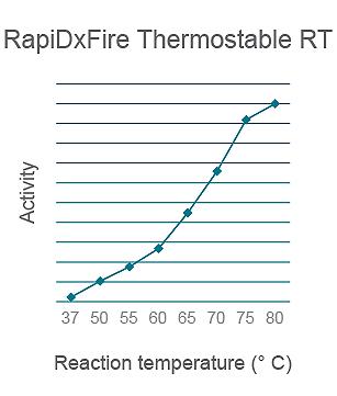 RapiDxFireの高温域における酵素活性