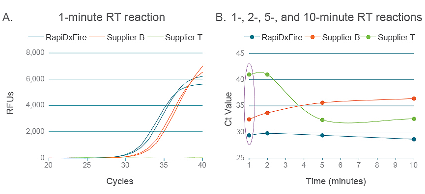 逆転写酵素毎のcDNA合成の比較
