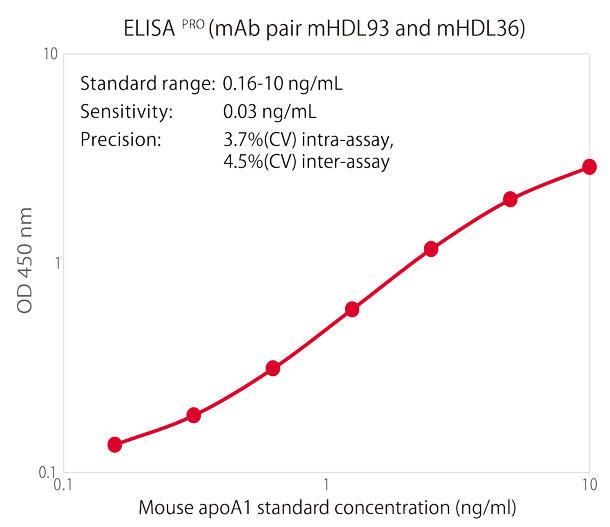 マウスApoA1スタンダード曲線
