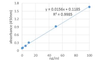 タイプ�Wコラーゲン測定キットの測定例