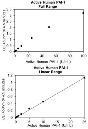 ヒト PAI-1 測定ELISAキット(血漿対象)スタンダードカーブ