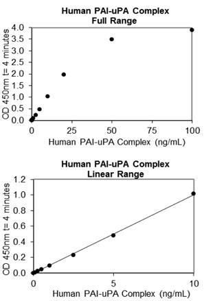 ヒト PAI-1/uPA スタンダードカーブ