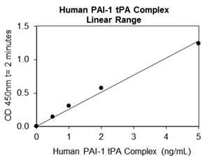 ヒト PAI-1/tPA スタンダードカーブ