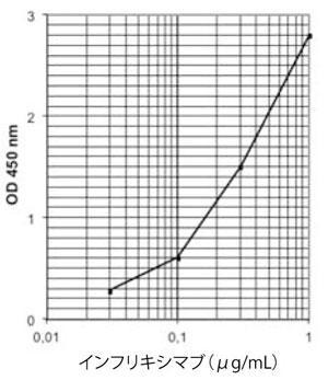 インフリキシマブ標準曲線|ヒト抗体医薬測定ELISAキット