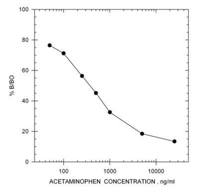 アセトアミノフェン ELISA キット スタンダードカーブ