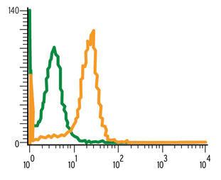 TrueMAB抗体フローサイトメトリー