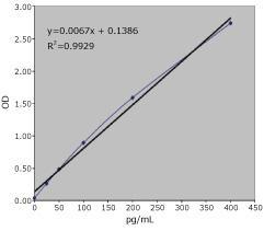 HIV-1 p24抗原のスタンダードカーブ