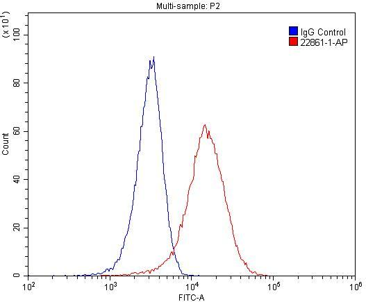 1X10^6 HeLa cells were stained with 0.2ug IL22RA2 antibody (22861-1-AP, red) and control antibody (blue). Fixed with 4% PFA blocked with 3% BSA (30 min). Alexa Fluor 488-congugated AffiniPure Goat Anti-Rabbit IgG(H+L) with dilution 1:1500.