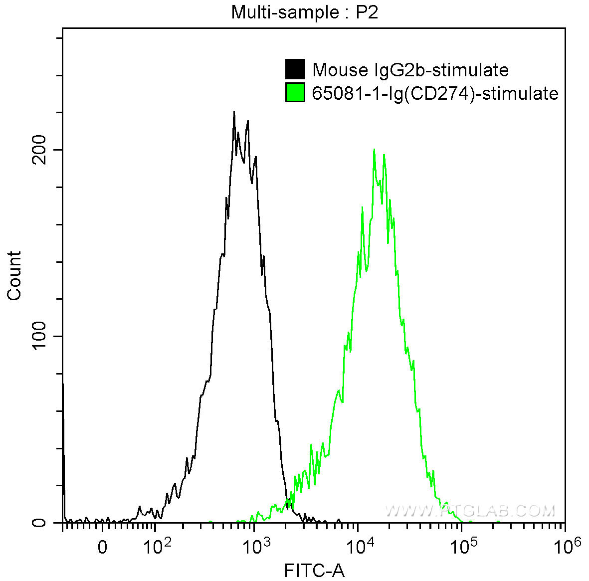 1X10^6 PHA-stimulated (5 ug/ml, 3 days) human peripheral blood lymphocytes were surface stained with 0.25 ug Anti-Human PD-L1 (B7-H1) (65081-1-Ig, Clone: 29E.2A3) and CoraLite®488-Conjugated AffiniPure Goat Anti-Mouse IgG(H+L) at dilution 1:1000 (green), or stained with 0.25 ug mouse IgG2b isotype control and CoraLite®488-Conjugated AffiniPure Goat Anti-Mouse IgG(H+L) at dilution 1:1000 (black). Cells were not fixed.