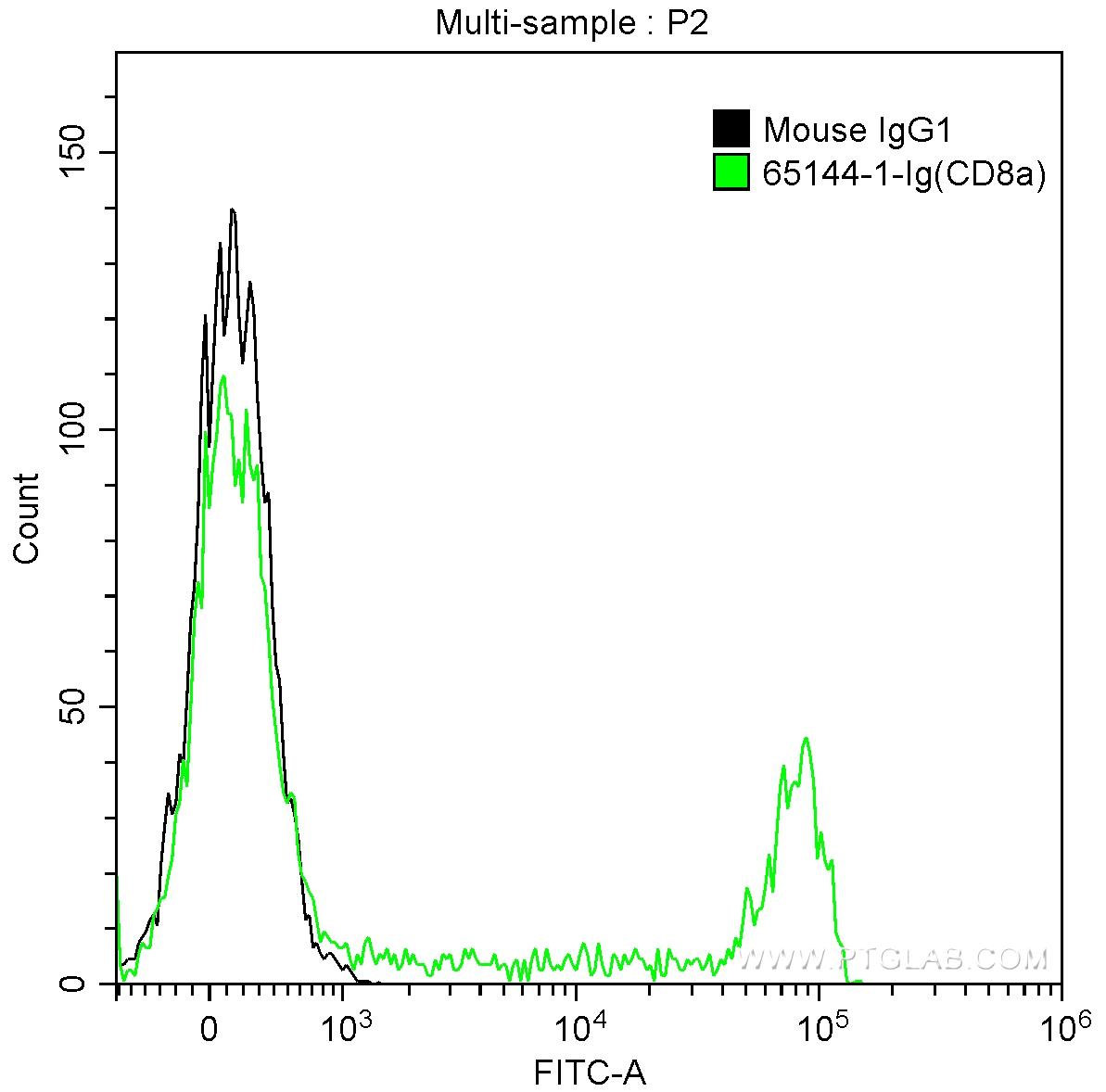 1X10^6 human peripheral blood lymphocytes were surface stained with 0.5 ug Anti-Human CD8a (65144-1-Ig, Clone:RPA-T8) and CoraLite®488-Conjugated AffiniPure Goat Anti-Mouse IgG(H+L) at dilution 1:1000 (green), or stained with 0.5 ug isotype control antibody and CoraLite®488-Conjugated AffiniPure Goat Anti-Mouse IgG(H+L) at dilution 1:1000 (black). Samples were not fixed.