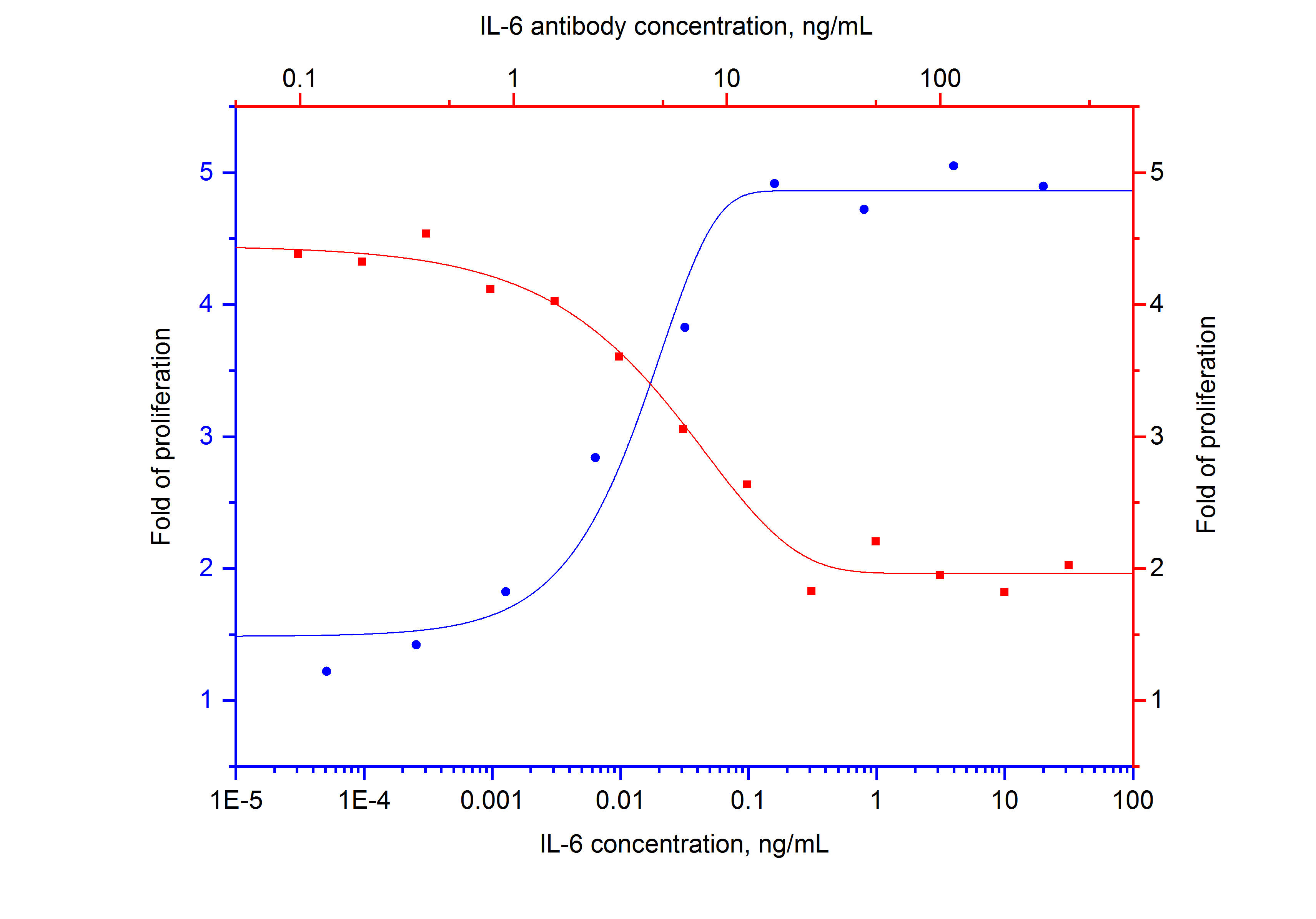 Recombinant human IL-6 (Cat.NO. HZ-1019) stimulates proliferation of hybridoma (Proteintech mouse anti-GST clone 3G12B10) in a dose-dependent manner (blue curve, refer to bottom X-left Y).  The activity of human IL-6 (1 ng/mL HZ-1019) is neutralized by mouse anti-human IL-6 monoclonal antibody 69001-1-Ig at serial dose (red curve, refer to top X-right Y). The ND50 is typically 3-15 ng/mL.