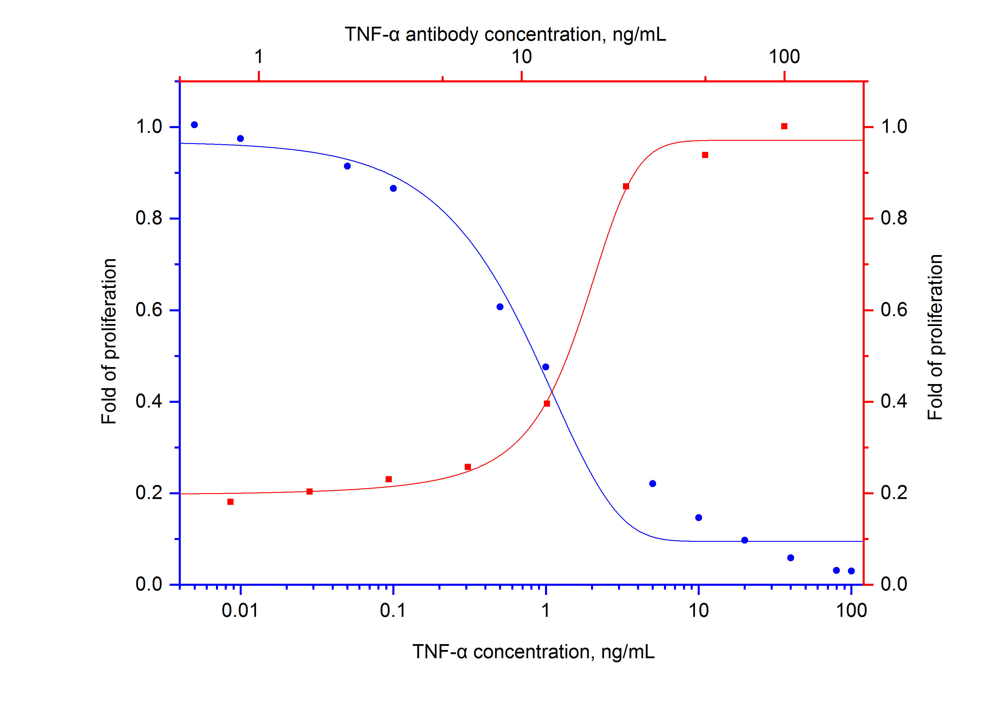 Recombinant Human TNF alpha (Catalog NO. HZ-1014) inihibits the growth of L-929 cell line in a dose dependent manner (blue curve).  The activity elicited by recombinant Human TNF alpha (5 ng/mL HZ-1014) is neutralized (red curve) by Mouse anti-human TNF alpha monoclonal antibody (Catalog NO. 69002-1-Ig).  The ND50 is typically 10-50ng/mL.