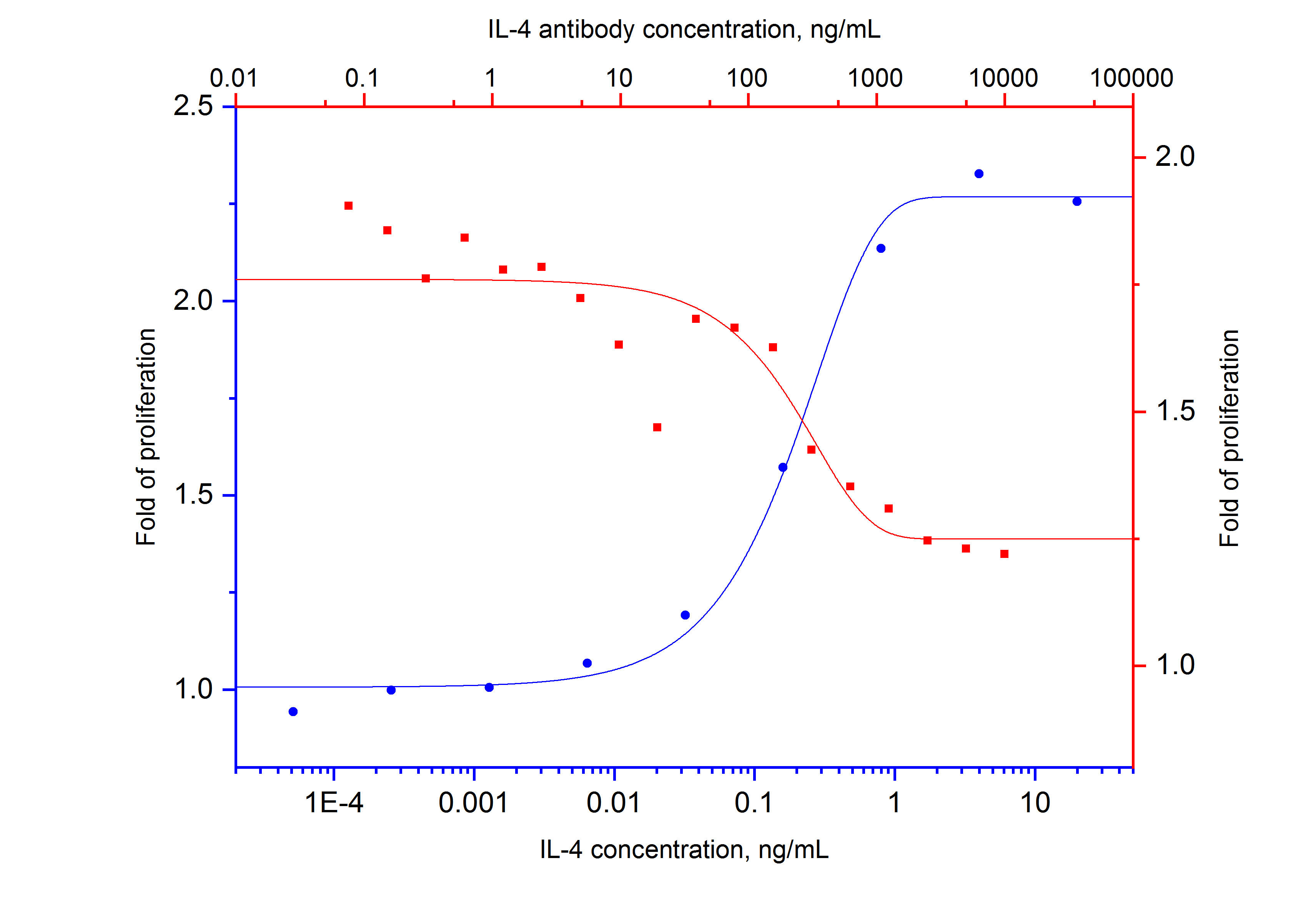 Recombinant human IL-4 (Cat.NO. HZ-1004) stimulates proliferation of TF-1 cell line (human erythroleukemic cell line) in a dose-dependent manner (blue curve, refer to bottom X-left Y).  The activity of human IL-4 (0.5 ng/mL HZ-1004) is neutralized by mouse anti-human IL-4 monoclonal antibody 69005-1-Ig at serial dose (red curve, refer to top X-right Y). The ND50 is typically 200-500 ng/mL.