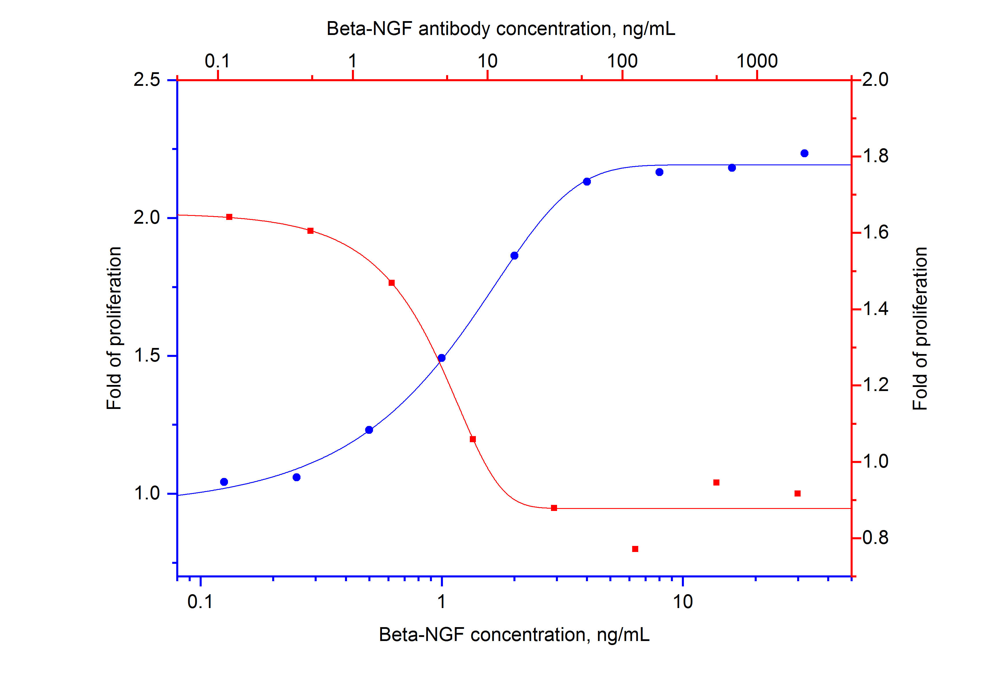 Recombinant human beta-NGF (Cat.NO. HZ-1222) stimulates proliferation of TF-1 cell line (human erythroleukemic cell line) in a dose-dependent manner (blue curve, refer to bottom X-left Y).  The activity of human beta-NGF (2 ng/mL HZ-1222) is neutralized by mouse anti-human beta-NGF monoclonal antibody 69009-1-Ig at serial dose (red curve, refer to top X-right Y). The ND50 is typically 4-20 ng/mL