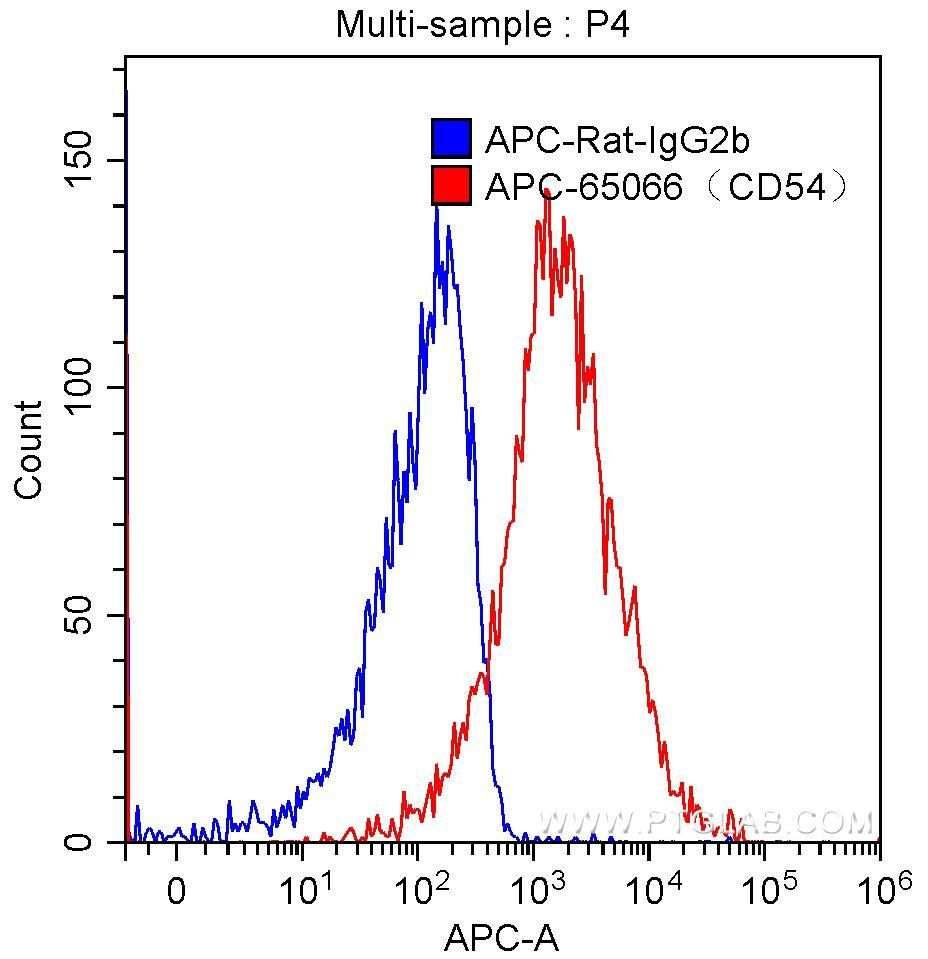 1X10^6 C57BL/6 mouse splenocytes were surface stained with 0.20 ug APC-Anti-Mouse CD54 (APC-65066, clone YN1/1.7.4) (red) or 0.20 ug APC-rat IgG2b isotype control (blue). Samples were not fixed.