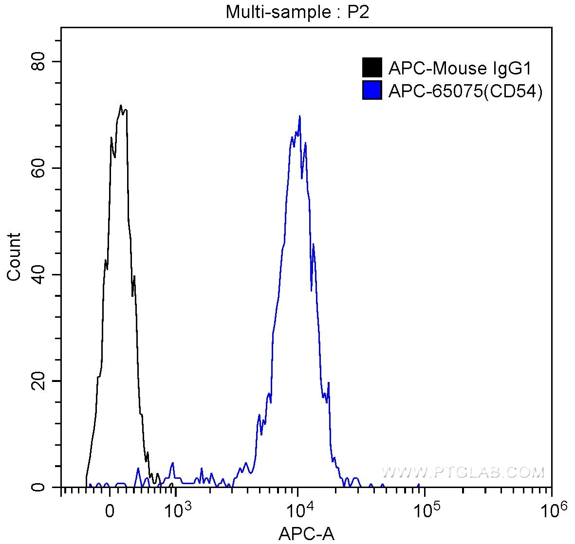 1X10^6 human peripheral blood monocytes were surface stained with 5 ul APC Anti-Human CD54 (ICAM-1) (APC-65075, Clone: 15.2) (blue), or isotype control antibody (black). Samples were not fixed.