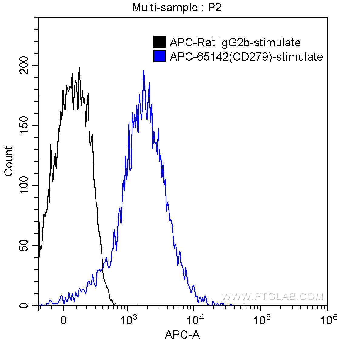 1X10^6 Con-A stimulated BALB/c mouse splenocytes (3 ug/ml Con-A, 3 days) were surface stained with 0.5 ug APC Anti-Mouse CD279 (PD-1) (APC-65142, Clone: RMP1-30) (blue) or isotype control antibody (black). Samples were not fixed.