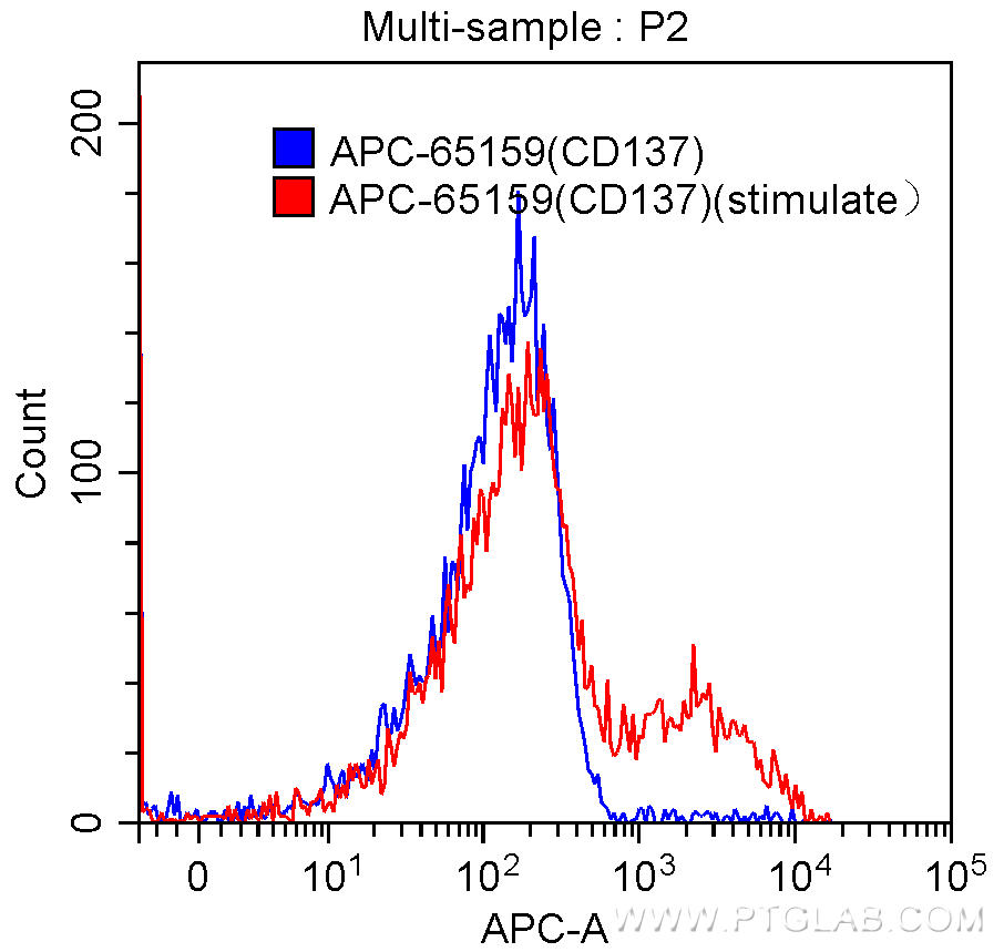 1X10^6 PHA stimulated (5 µg/mL, 3 days) (red) or unstimulated (blue) human peripheral blood mononuclear cells (PBMCs) were surface stained with 10.00 µl  APC Anti-Human CD137 (APC-65159, Clone: 4B4-1). Samples were not fixed.