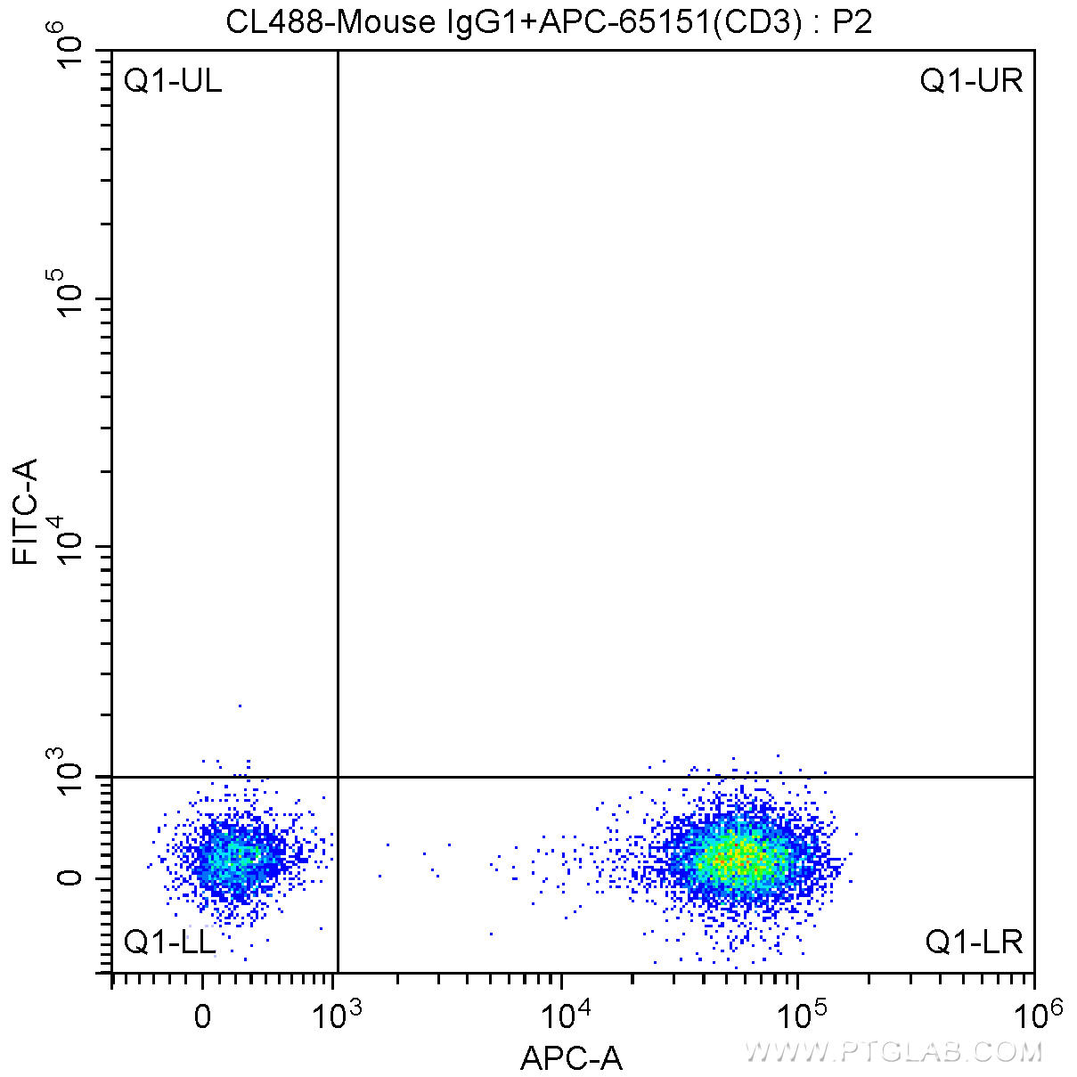 1X10^6 human peripheral blood lymphocytes were surface stained with APC-Anti-Human CD3 (APC-65151,?Clone: UCHT1) and CoraLite®488-conjugated Mouse IgG1 isotype control. Cells were not fixed.
