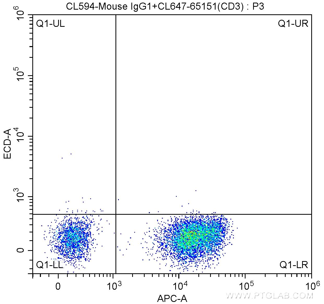 1X10^6 human peripheral blood lymphocytes were surface stained with 5 ul CoraLite®647 Anti-Human CD3 (UCHT1) (CL647-65151, Clone: UCHT1) and CoraLite®594-conjugated Mouse IgG1 isotype control. Cells were not fixed.