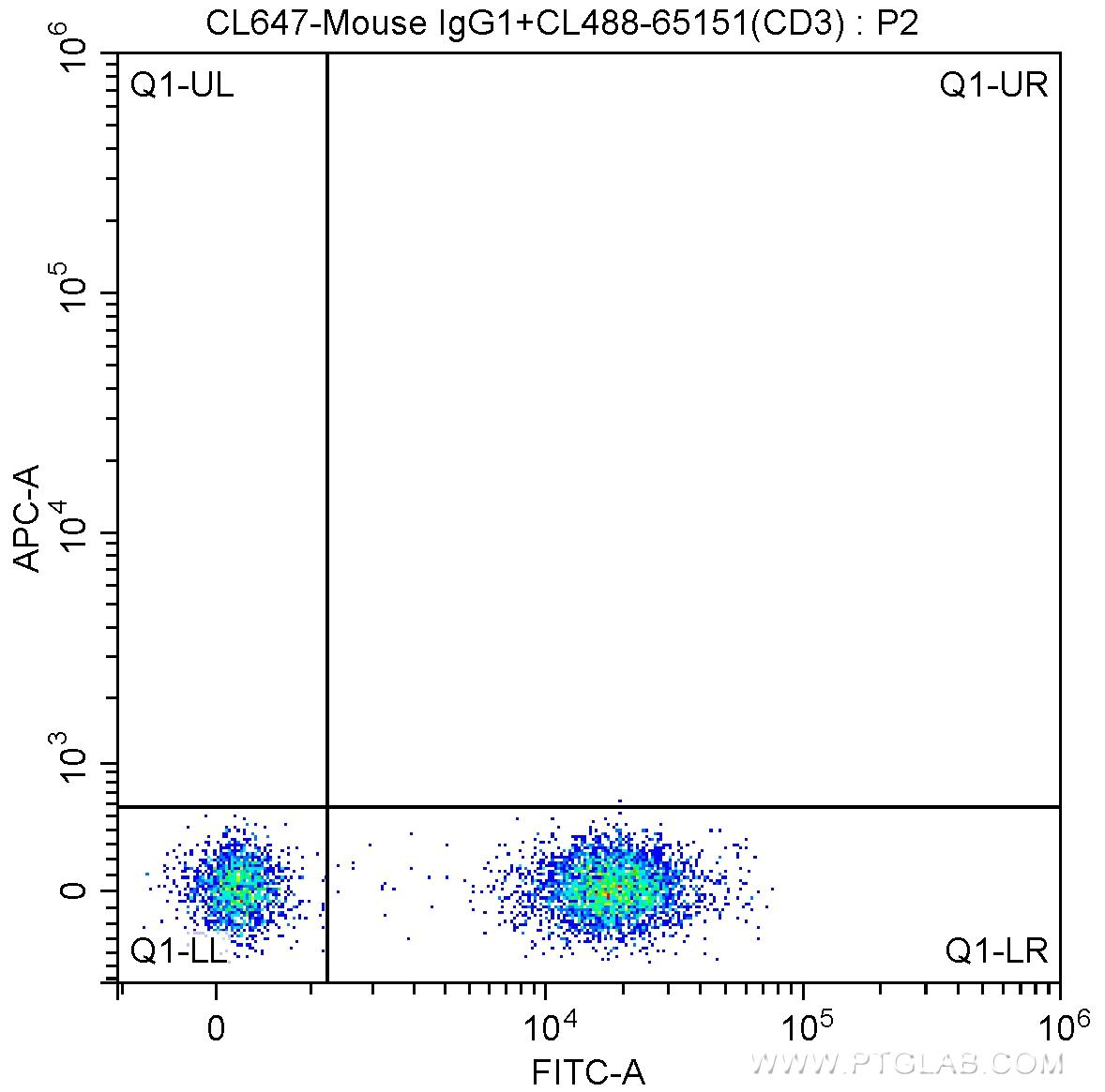 1X10^6 human peripheral blood lymphocytes were surface stained with 5 ul CoraLite®488-conjugated Anti-Human CD3 (CL488-65151, Clone: UCHT1) and CoraLite®647-conjugated Mouse IgG1 isotype control. Cells were not fixed.