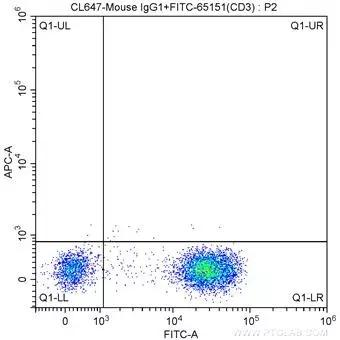 1X10^6 human peripheral blood lymphocytes were surface stained with FITC-Anti-Human CD3 (FITC-65151,?Clone: UCHT1) and CoraLite®647-conjugated Mouse IgG1 isotype control. Cells were not fixed.