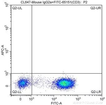 1X10^6 human peripheral blood lymphocytes were surface stained with FITC-Anti-Human CD3 (FITC-65151, Clone: UCHT1) and CoraLite®647-conjugated Mouse IgG2a isotype control. Cells were not fixed.