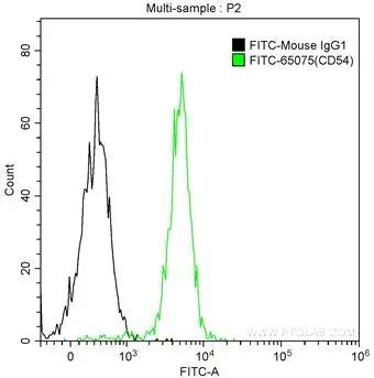 1X10^6 human peripheral blood monocytes were surface stained with 5 ul FITC Anti-Human CD54 (ICAM-1) (FITC-65075, Clone: 15.2) (green) or isotype control antibody (black). Cells were not fixed.