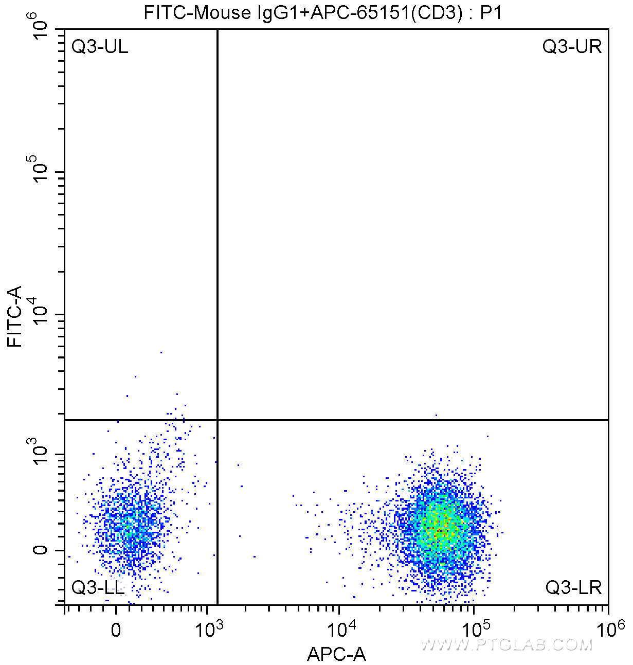 100 ul human peripheral blood were surface stained with APC Anti-Human CD3 (APC-65151, Clone: UCHT1) and FITC Mouse IgG1 isotype control antibody. Lymphocytes were gated for analysis. Cells were not fixed.