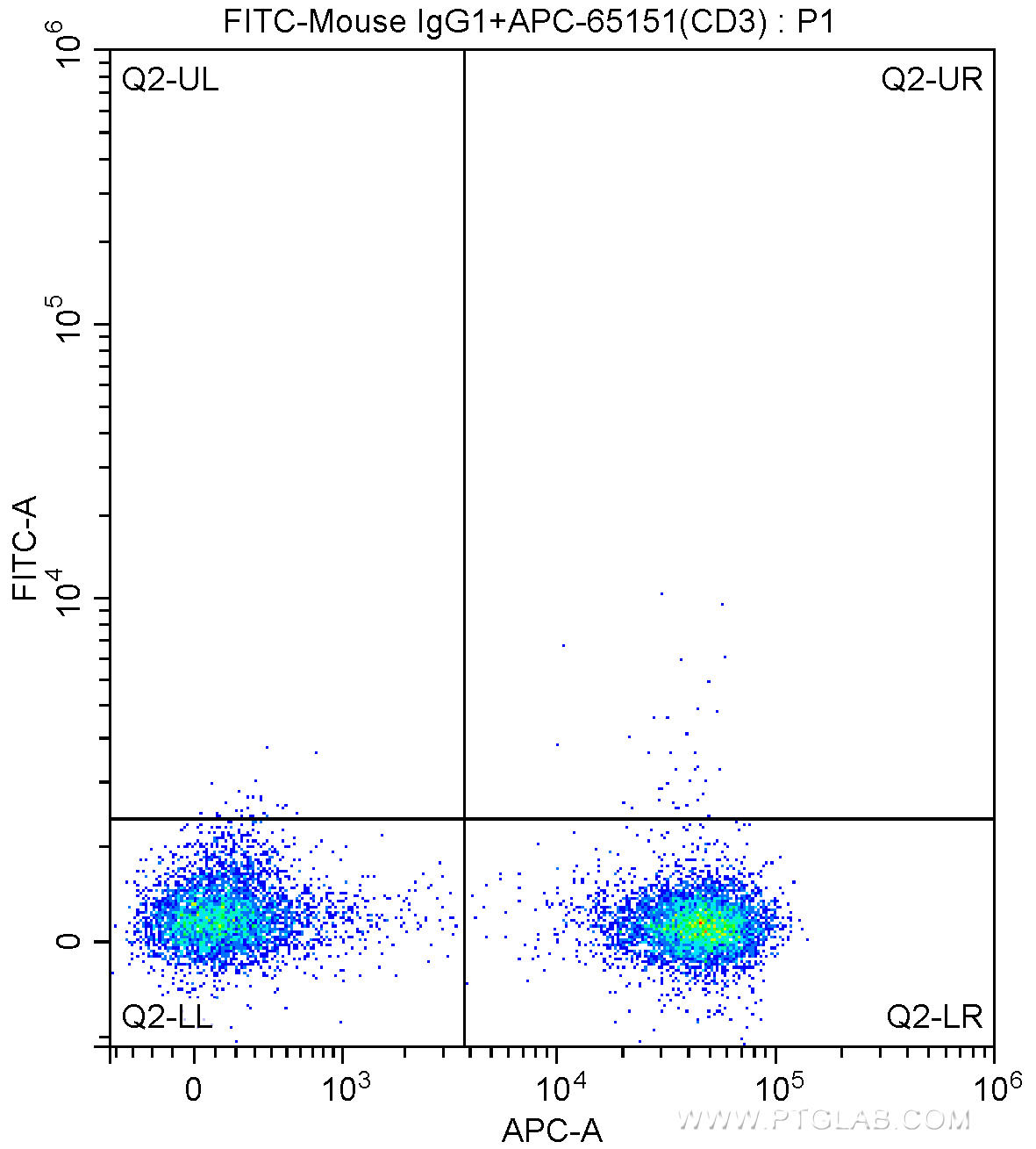 1X10^6 human peripheral blood mononuclear cells (PBMCs) were surface stained with APC Anti-Human CD3 (APC-65151,?clone UCHT1) and FITC mouse IgG1 isotype control antibody. Samples were not fixed.
