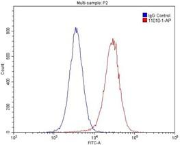 1X10^6 HepG2 細胞を0.2ug のGABARAPL1-Specific(ATG8L)抗体(品番: 11010-1-AP)(赤)およびコントロール抗体(青)で染色した。4% PFAで固定し、3%BSAでブロッキングした。二次抗体は、Alexa Fluor 488-congugated AffiniPure Goat Anti-Mouse IgG(H+L) を使用した。