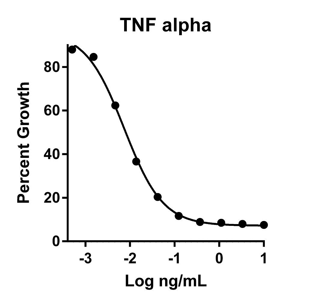 The activity was determined by the dose- dependent cytotoxity of the TNF alpha sensitive cell line L-929 in the presence of Actinomycin D using Promega CellTiter96® Aqueous Non-Radioactive Cell Proliferation Assay