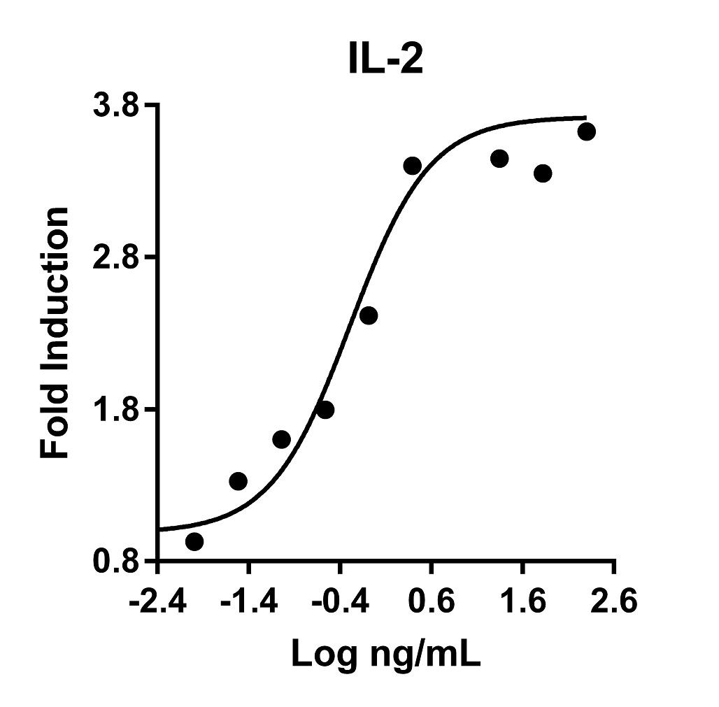 The activity was determined by the dose-dependent stimulation of the proliferation of mouse CTLL-2 cells (mouse cytotoxic T cell line) using Promega CellTiter96® Aqueous Non-Radioactive Cell Proliferation Assay.